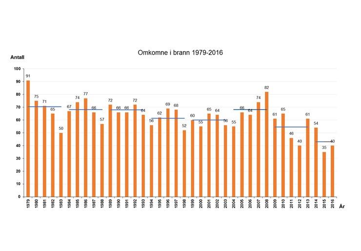 Brannstatistikk 2016